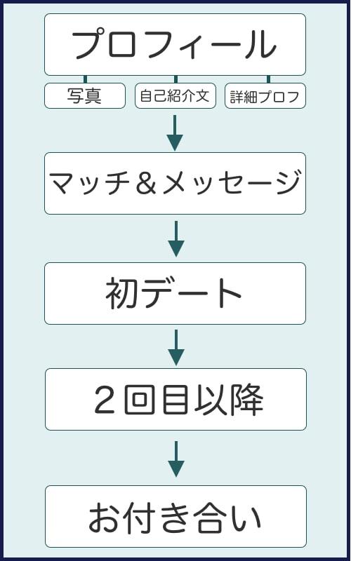 マッチングアプリ イケメン デート